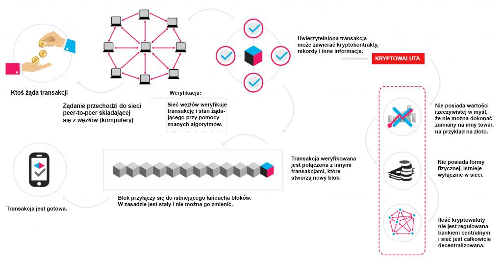 Znalezione obrazy dla zapytania prosty schemat działąnia blockchain