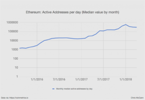 ethereum-active-adresses-per-day