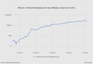 bitcoin-active-adresses-per-day