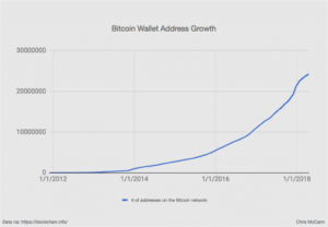 bitcoin-wallet-adresses-growth