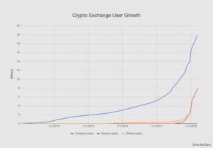 cryptpo-exchange-user-growth